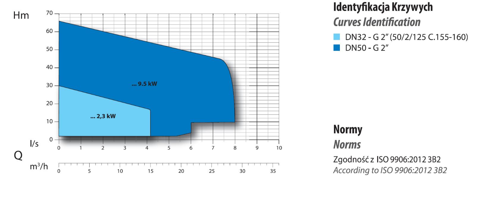 Ciśnienie pompy z rozdrabniaczem G2