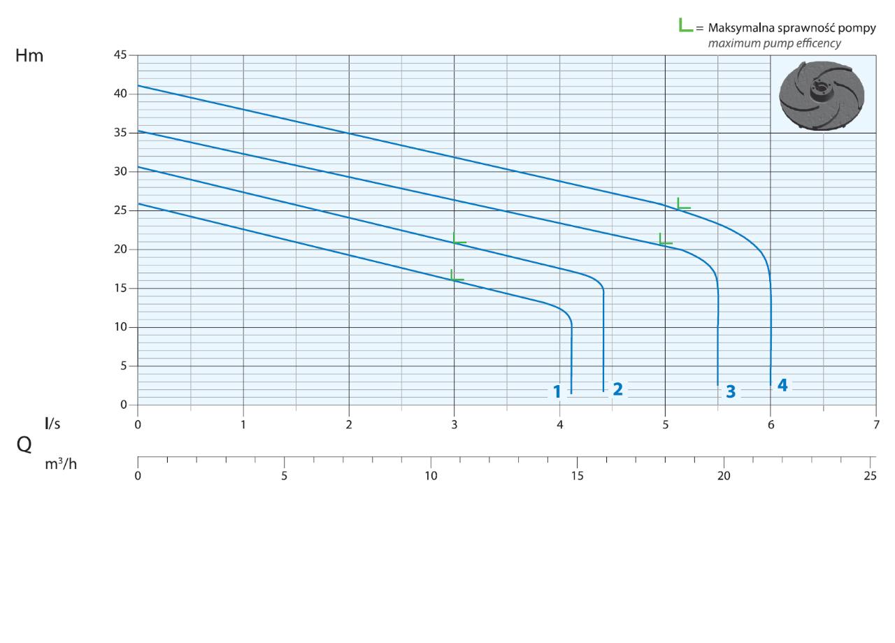 Wykres wydajności profesjonalnych pomp ściekowych z mieleniem
