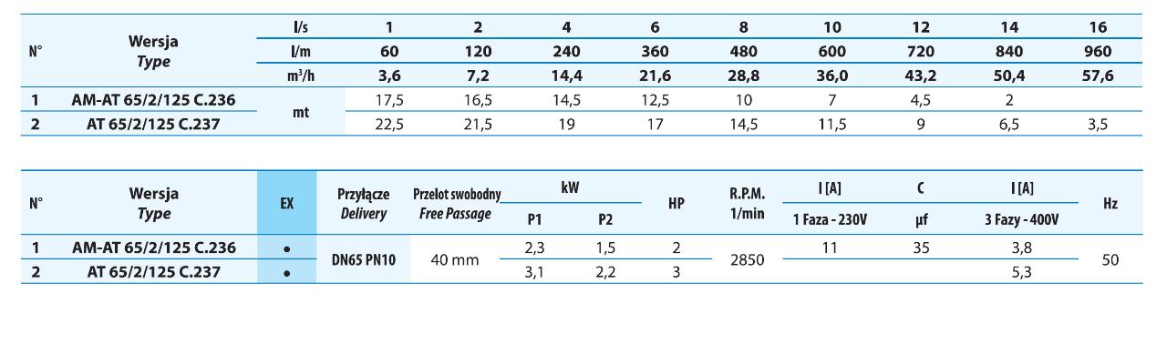 Tabela parametrów pomp zatapialnych
