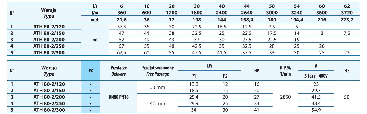 Tabela wydajności pomp odwodnieniowych ATH