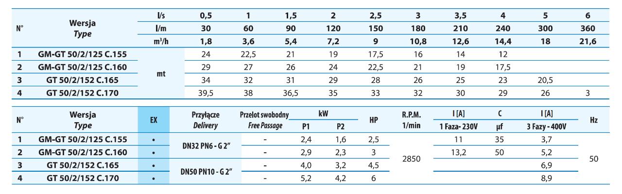 Tabela ciśnienia dla pomp z rozdrabniaczem