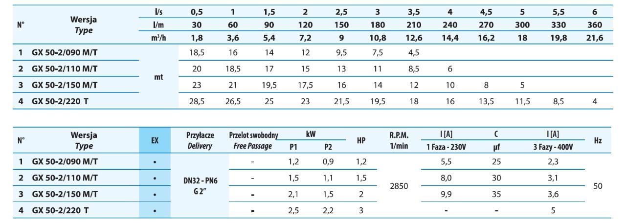 Tabela parametrów pompy rozdrabniającej GX