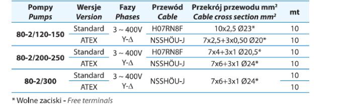 Kable pomp ATH