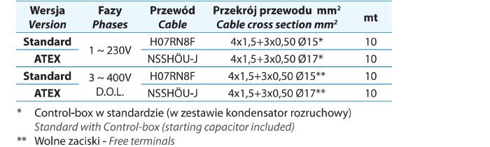 Kable do pomp H07RNF