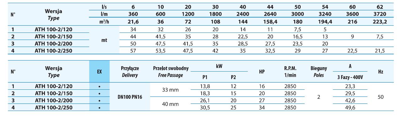 Tabela wydajności dla pomp DRENO ATH