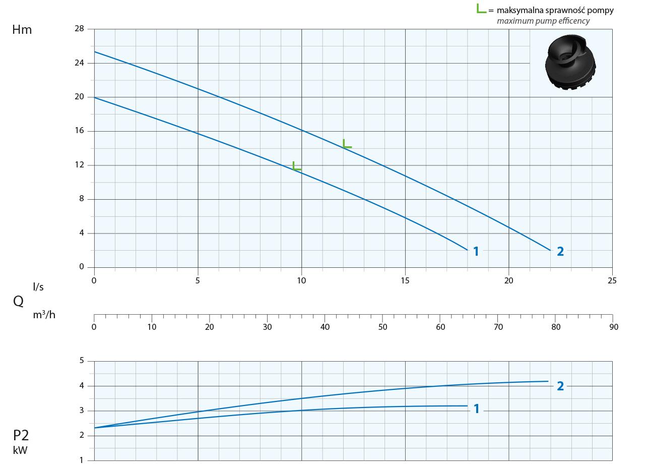 Parametry hydrauliczne pomp do odwodnień A2