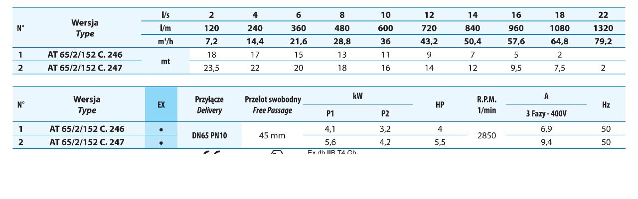 Tabela wartości pomp elektrycznych