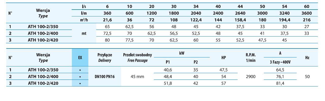 Tabela wydajności pomp do gnojowicy