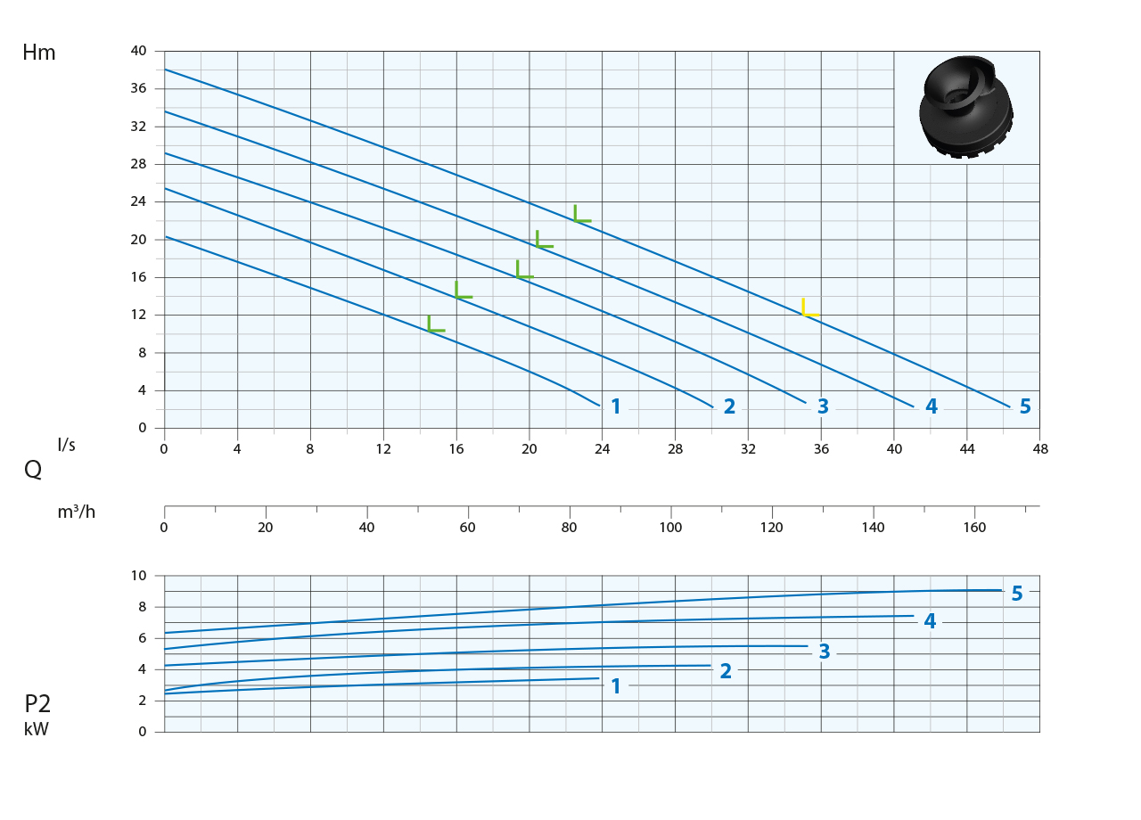 Wykresy pomp do ścieków A2
