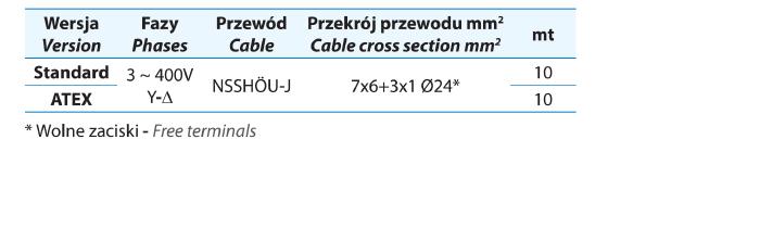 Kable ATEX