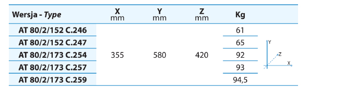 Dane transportowe pomp