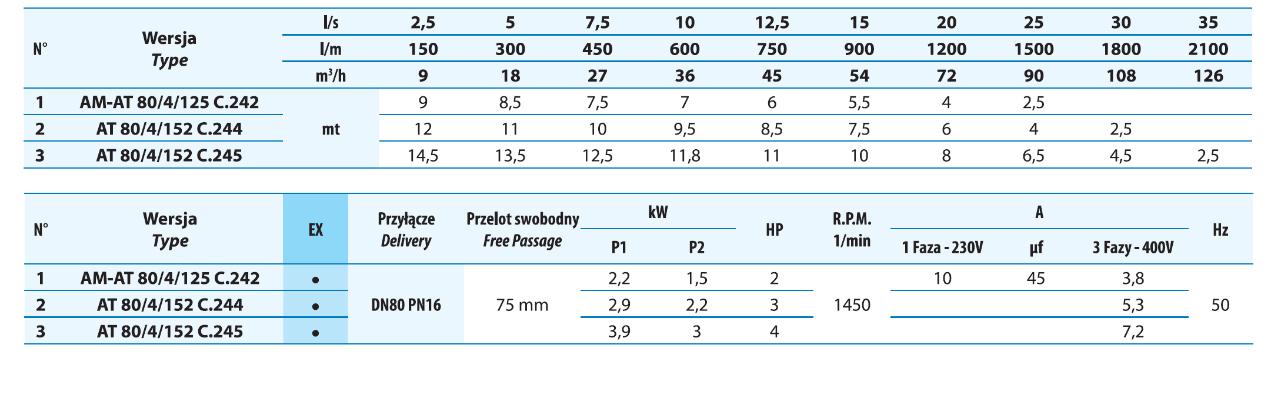 Tabela ciśnienia dla pomp zatapialnych