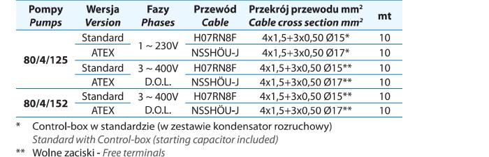 Parametry kabli do pomp ściekowych