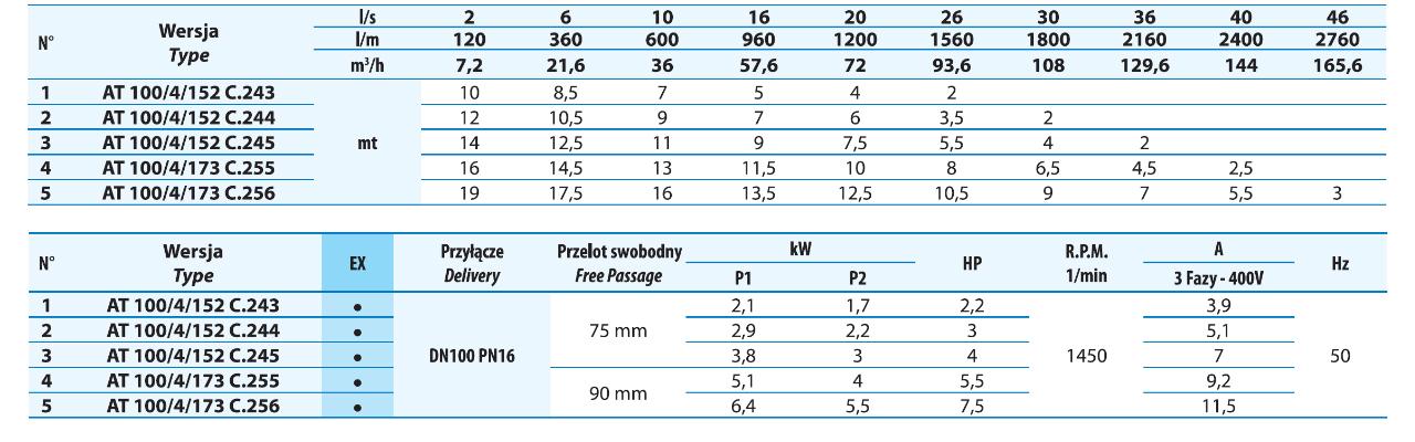 Tabela wartości ciśnienia dla pomp kanałowych