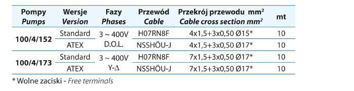 Przekroje kabli eletrycznych do pomp zatapialnych
