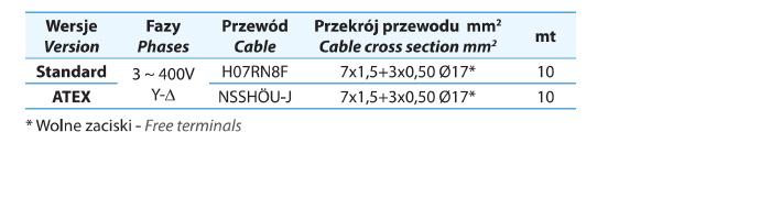 Średnica kabli do pomp