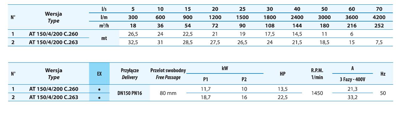 Tabela parametrów tłoczenia pompy do kanalizacji