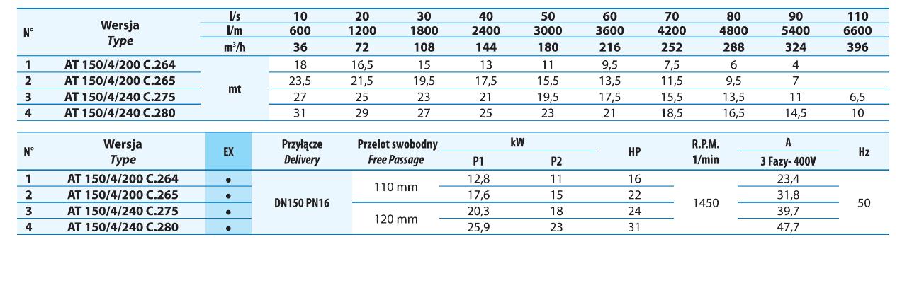 Tabela mocy i wydajności pomp do kanalizacji