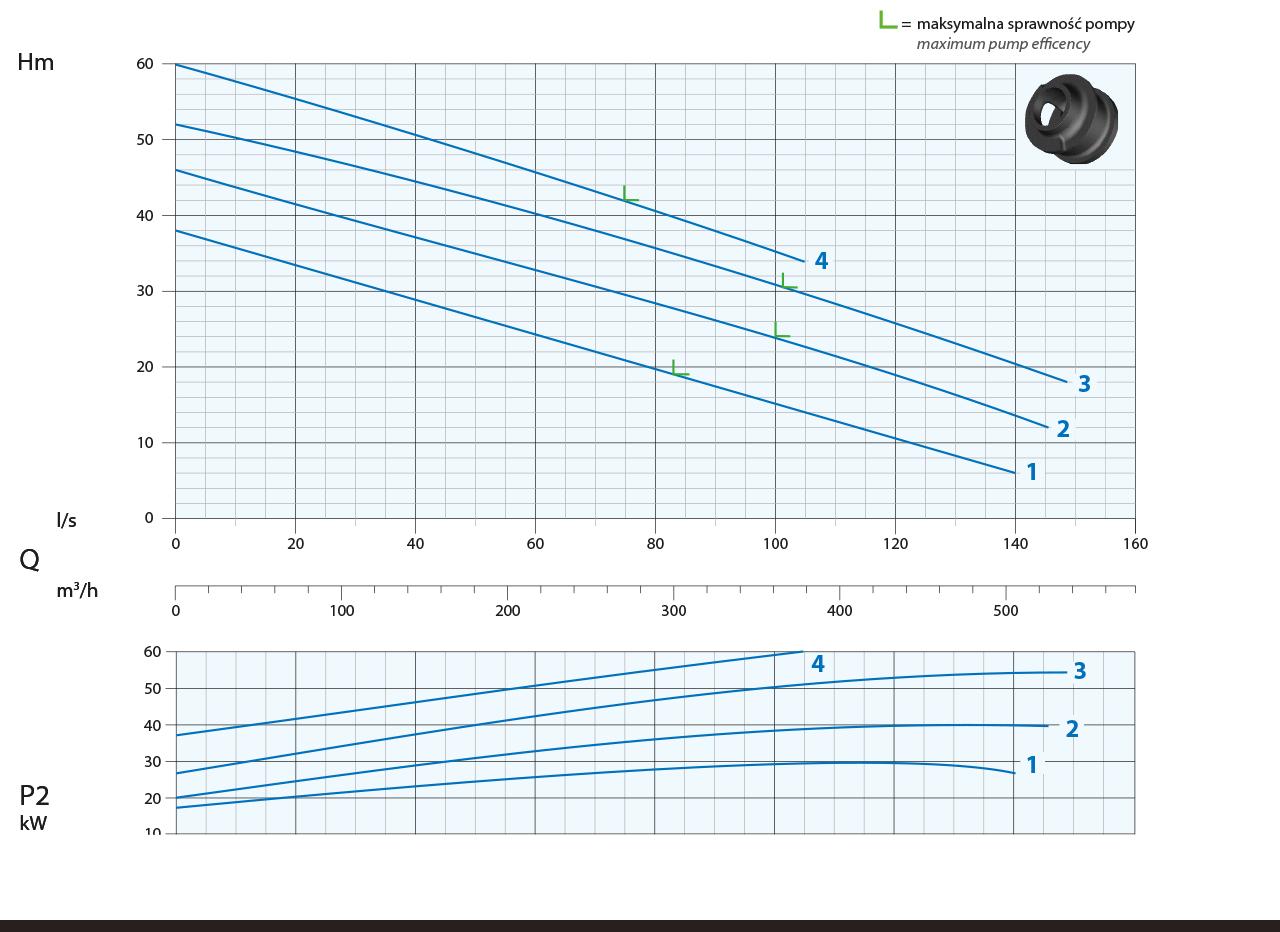 Wykres ciśneinia pomp A4-150