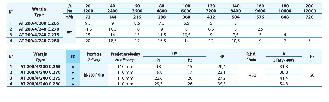 Tabela przepływu pomp ściekowych DN200