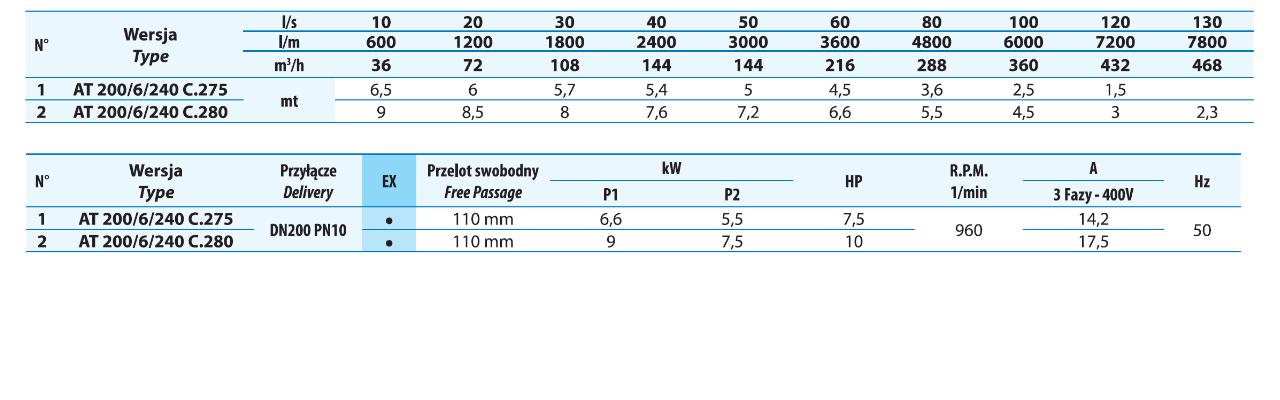 Tabela parametrów hydraulicnych pomp DRENO