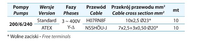 Kable pomp 6 biegunowych